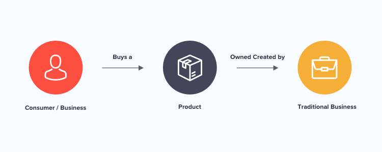 How a workflow in a linear business model works
