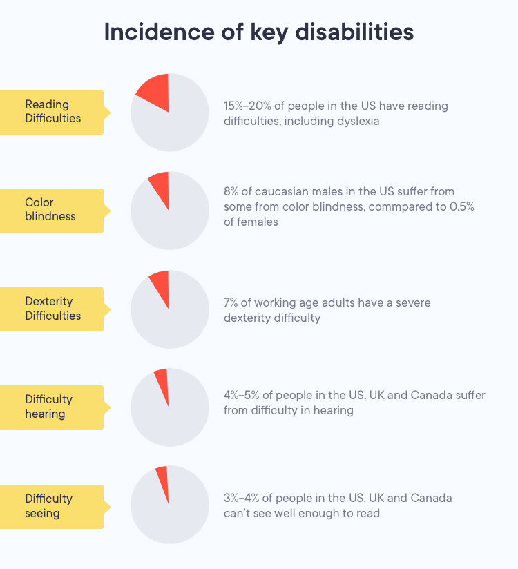 Stats revolving around people with disabilities
