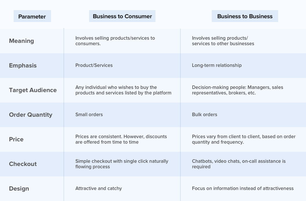 Table that lists the differences between B2B and B2C eCommerce websites