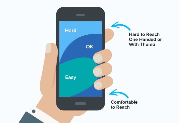 Thumb Zone for Enhancing Usability