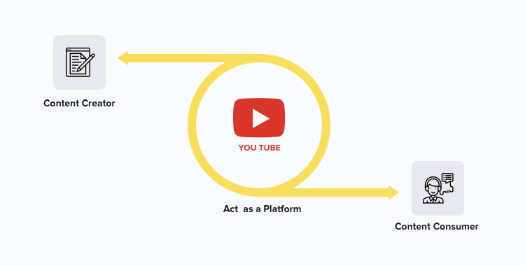Parties involved in a YouTube transaction