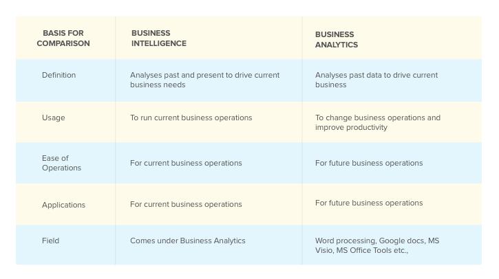 business intelligence vs business analytics comparison