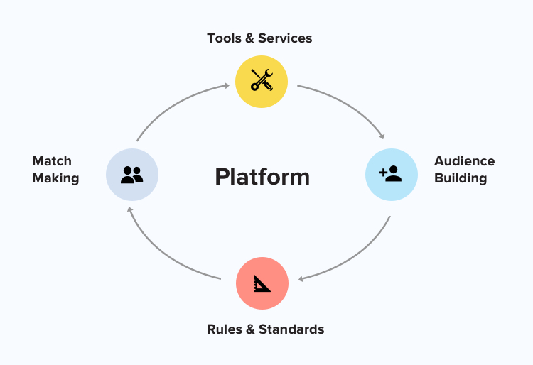 the four functions of a platform business