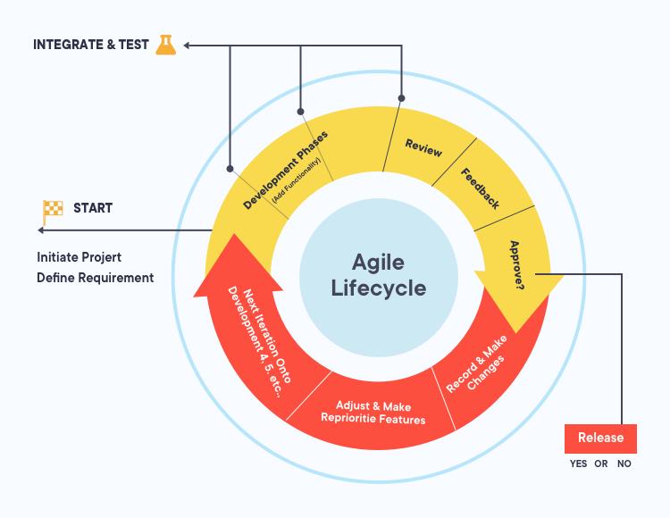devops agile methodology