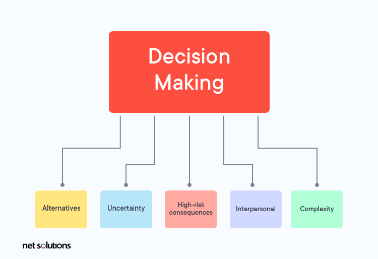 factors that a business needs to consider when making a decision as part of a data-informed approach
