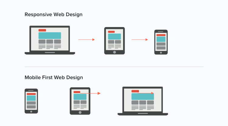 how to design for the mobile-first design