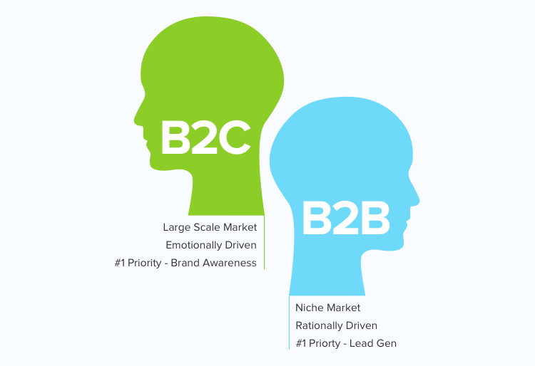 Major differences between B2B and B2C
