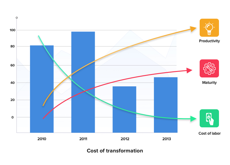 measurement of ROI in case of agile transformation