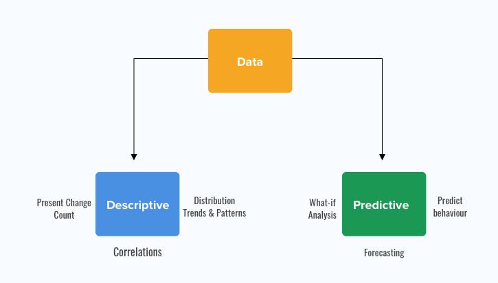 predective vs descreptive data