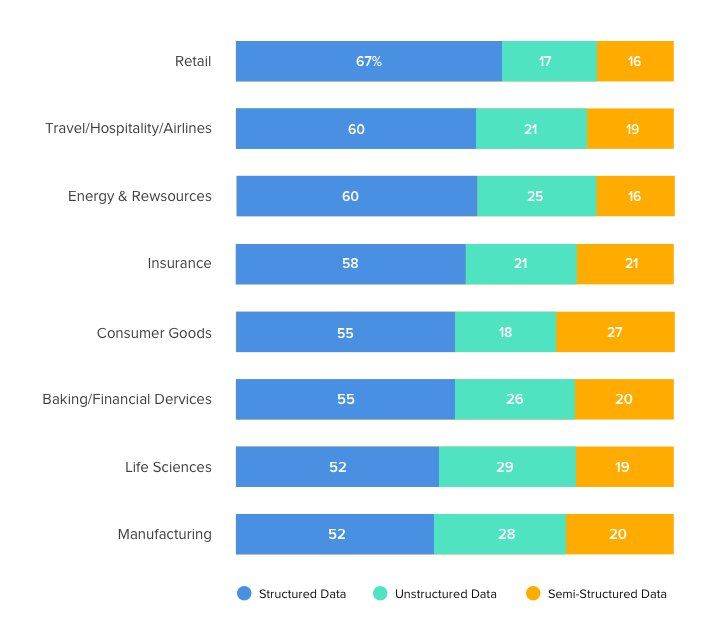 structured data is mainly used in retail sector
