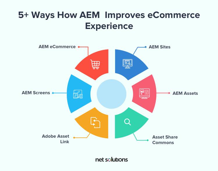 5+Ways How AEM Improves eCommerce Customer Experience