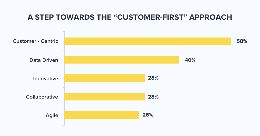 stats that show that customer first approach gets the highest priority