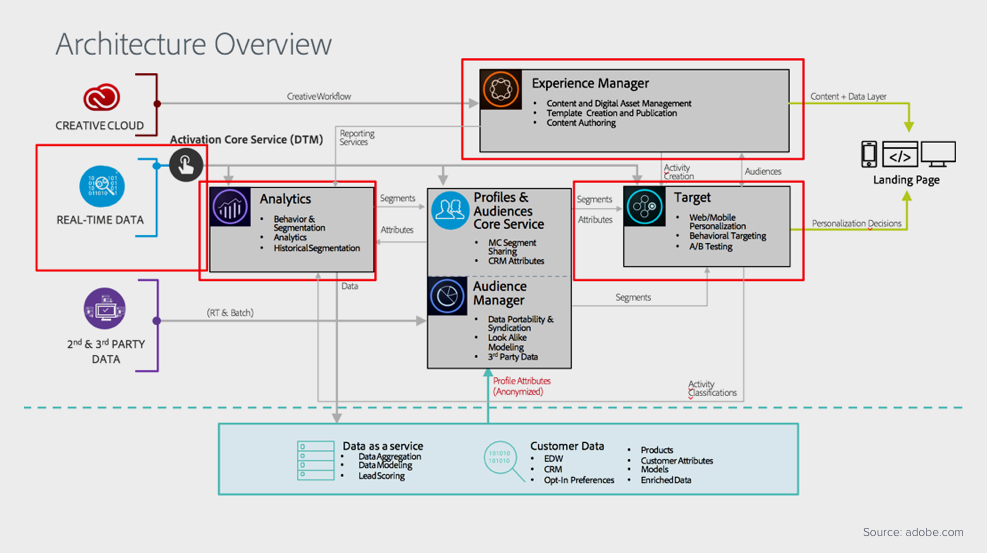 Architecture overview of Adobe Analytics
