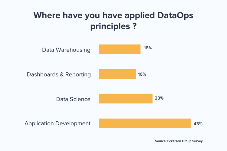 DataOps approach applied to organization