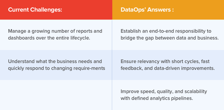 DataOps use case applied to dashboards and reporting
