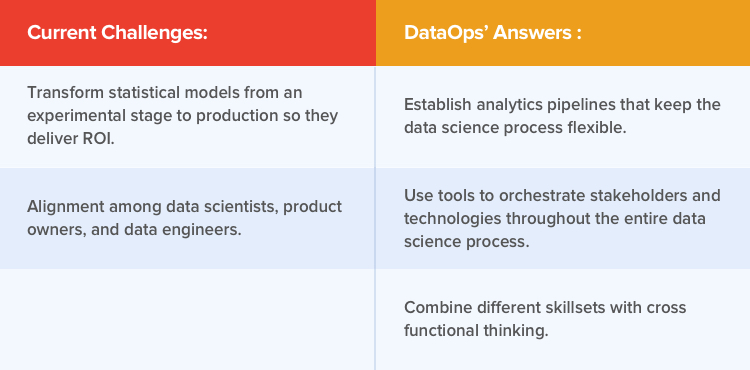 DataOps use case in field of data science