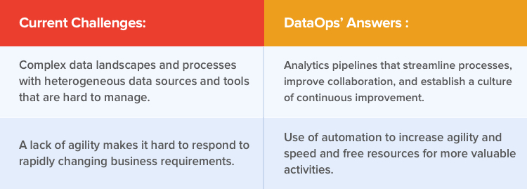 DataOps use case in field of data warehousing