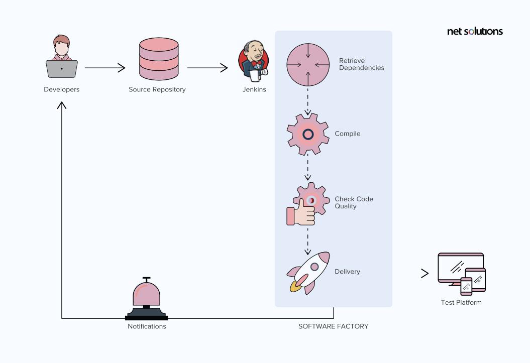 DevOps process followed by Net Solutions