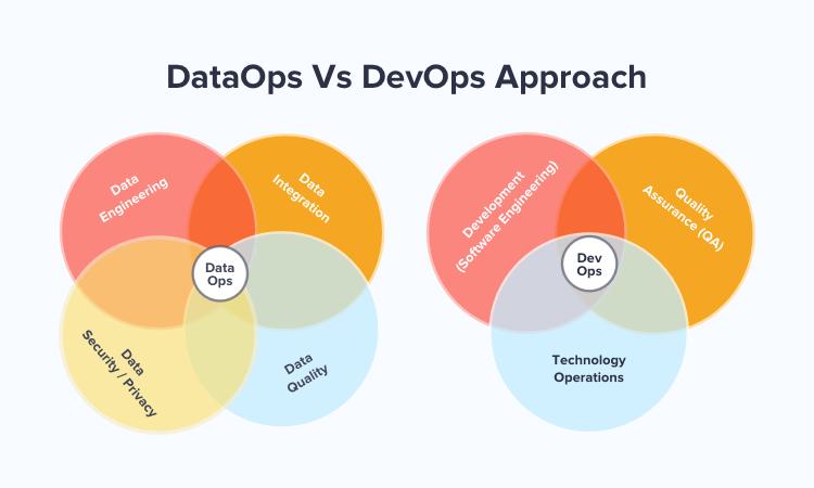 DevOps vs DataOps
