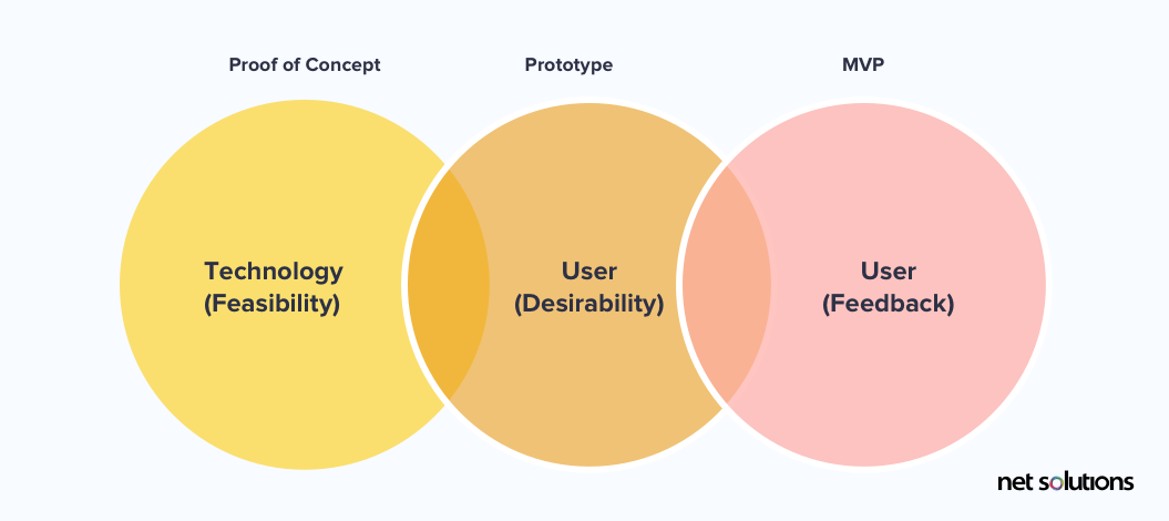 Venn diagram to explain the role of prototype, PoC, and MVP in building a mobile app
