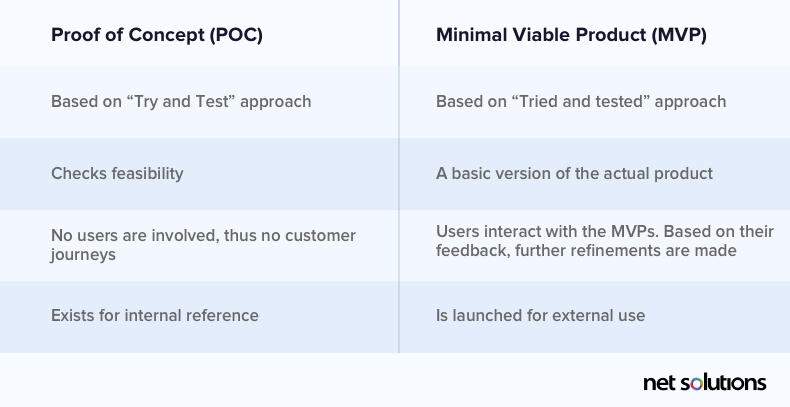 A table that lists the differences between PoC and MVP