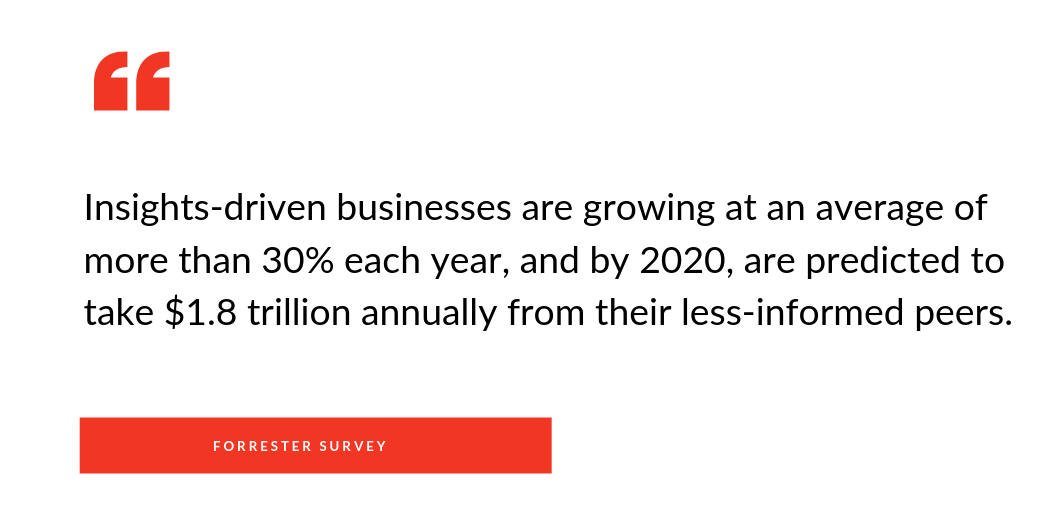 Forrester survey on insights-driven business