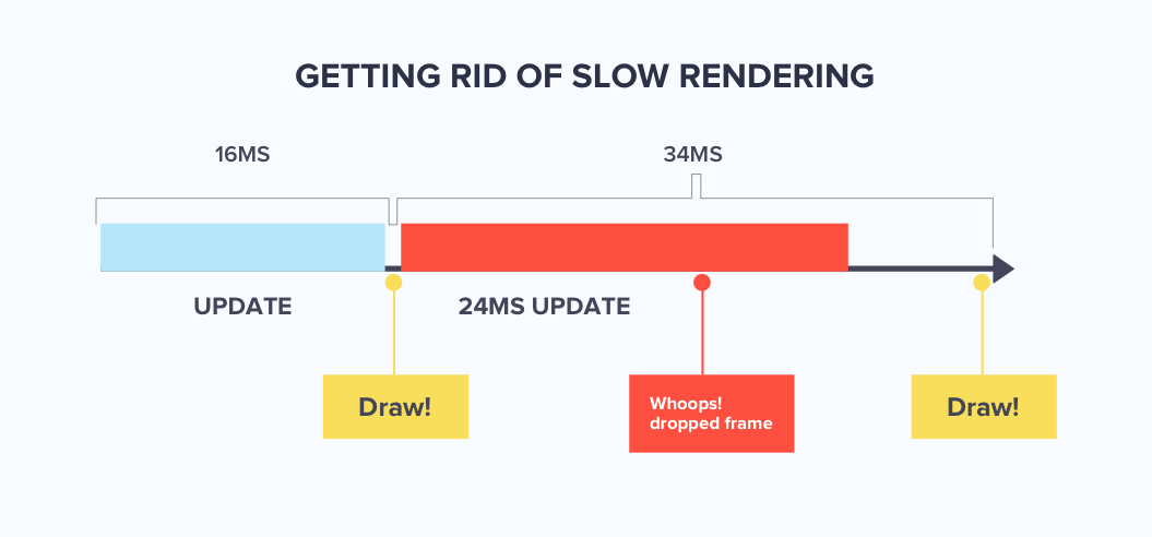 explaining the process of how slow rendering leads to dropped frames