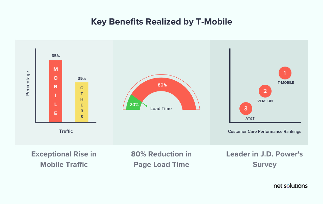 Key Benefits Realized by T-Mobile