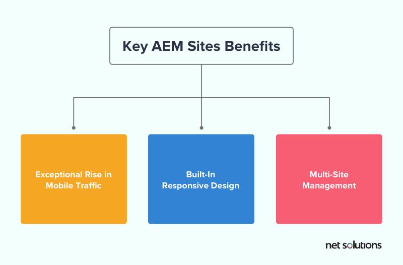 Key Benefits of AEM Sites