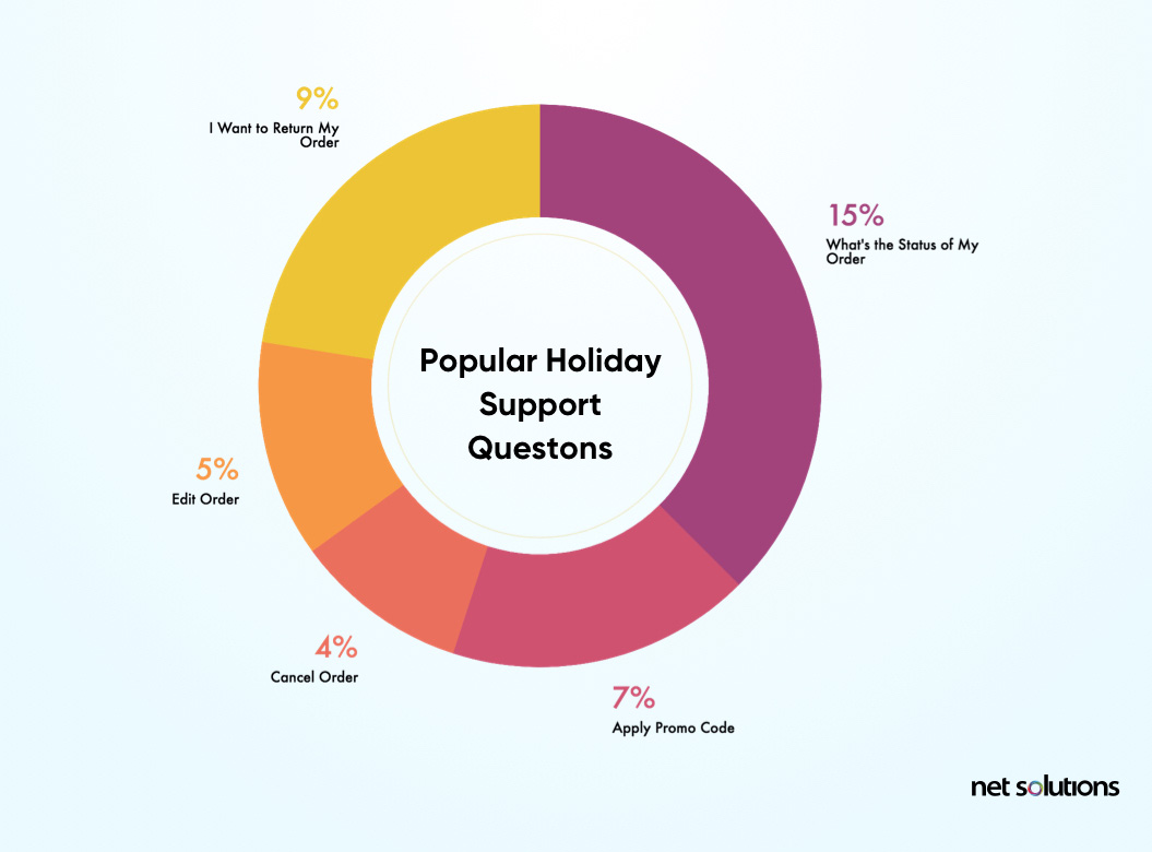 Popular holiday questions by customers
