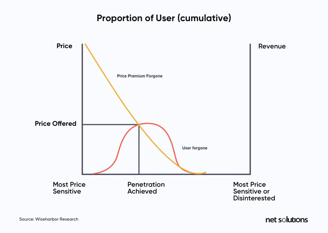Price sensitivity graph from Kissmetrics reveals that shoppers aren't as price-sensitive during holiday shopping seasons