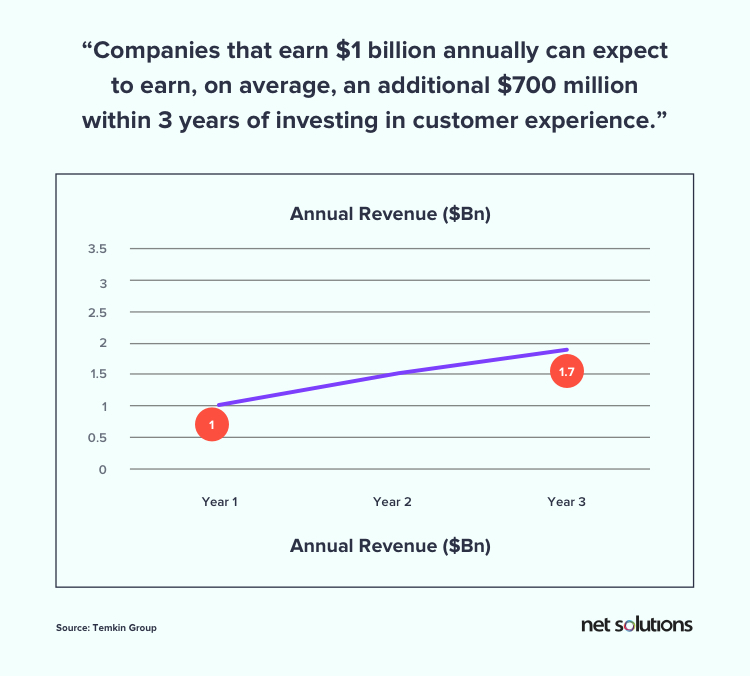 Study of Temkin Group on Rise in Revenue with Investments in Customer Experience