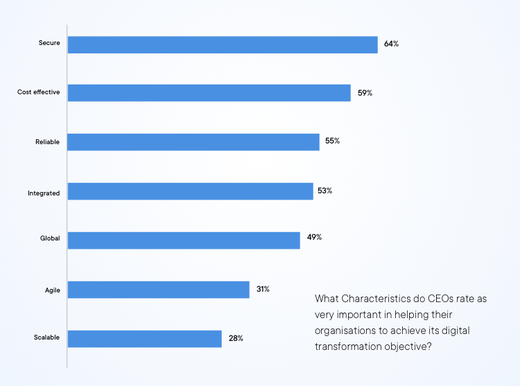 characterstics for CEOs that are important for successful digital transformation