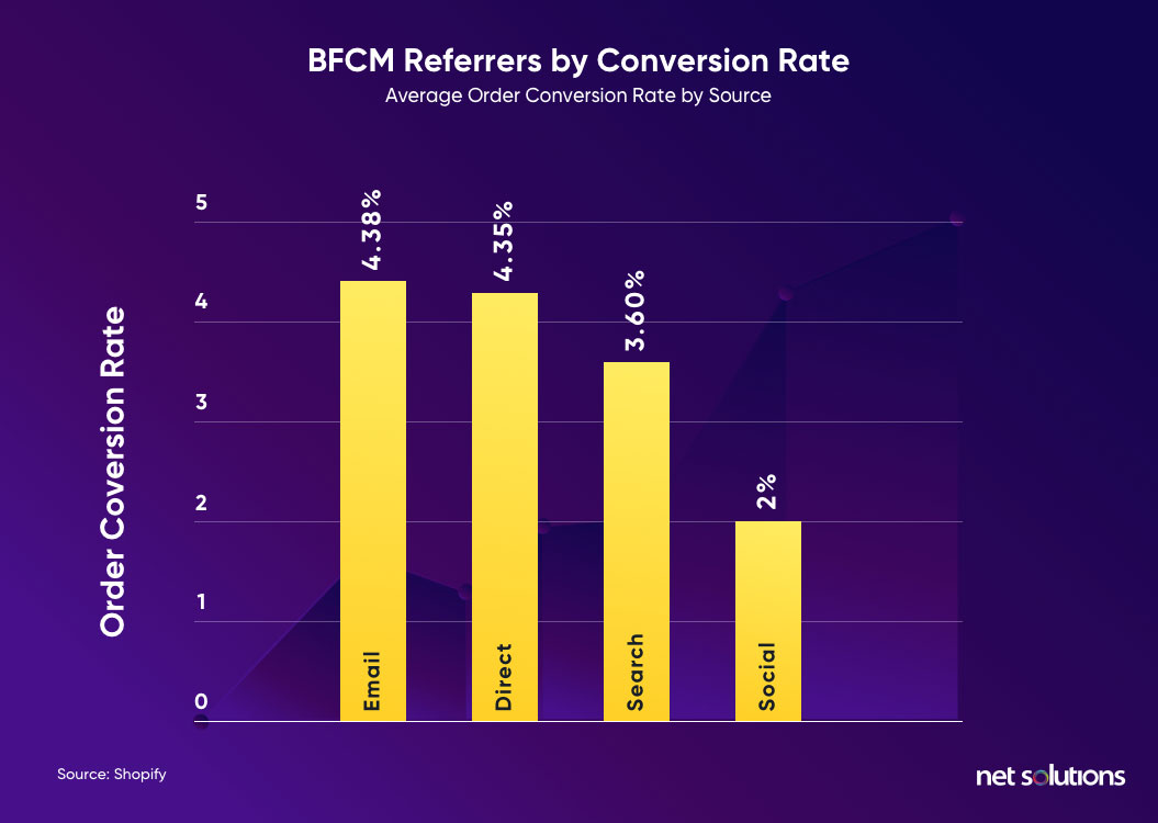 email marketing is best platform to boost conversions, thus should be a part of your holiday eCommerce website checklist