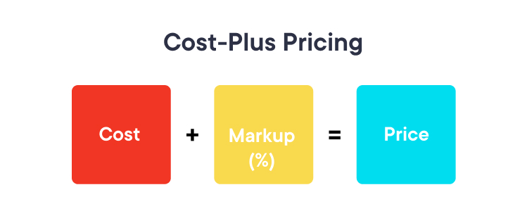 Cost-Plus pricing