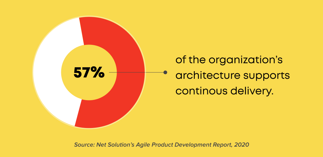 57% or organizations according to Net Solutions report feel follow continuous delivery for product development