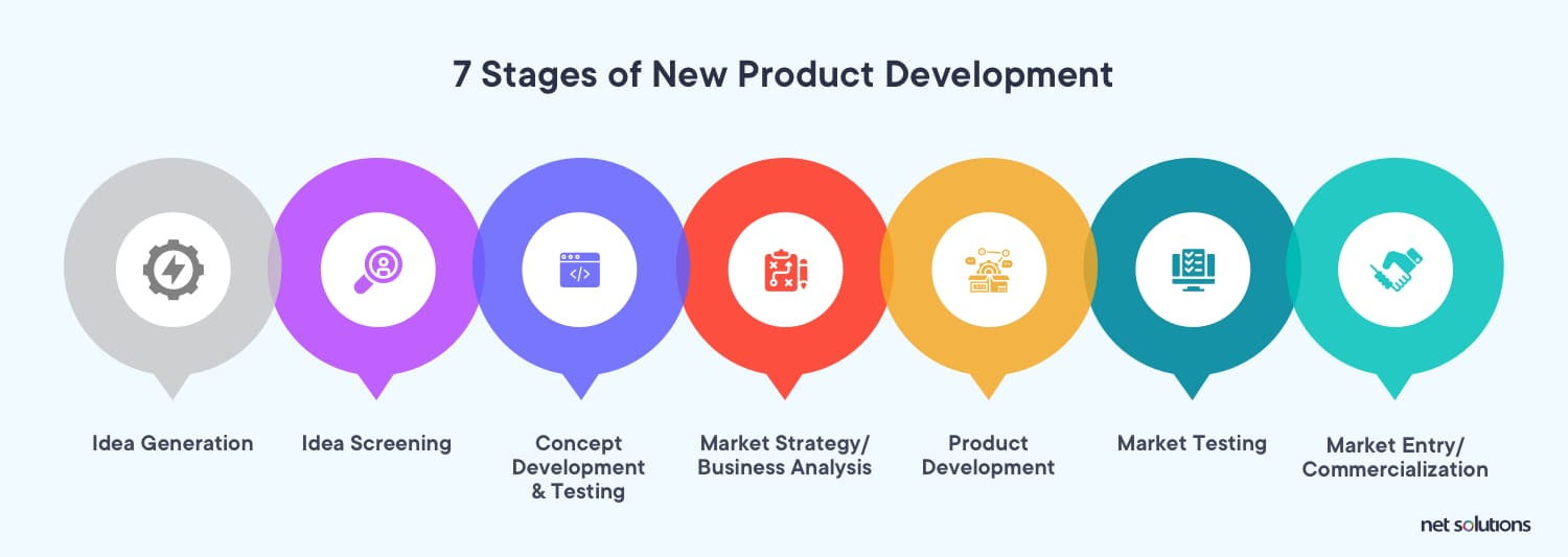 Listing the 7 stages of new product development