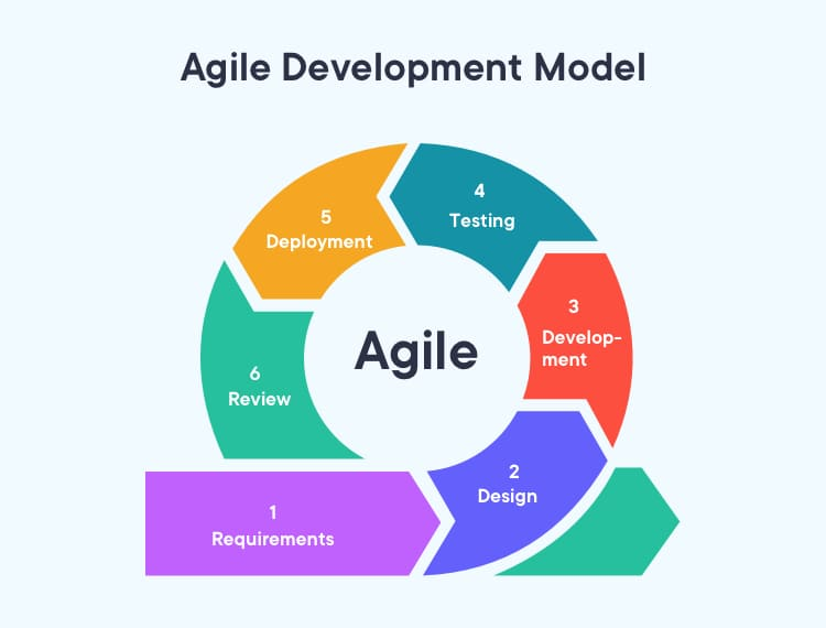 Steps included in the agile development process