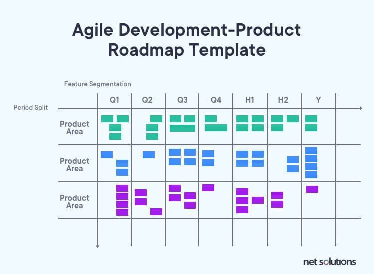 Agile Development- Product Roadmap Template