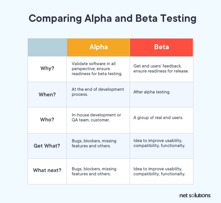 Alpha and Beta testing: Comparison Chart