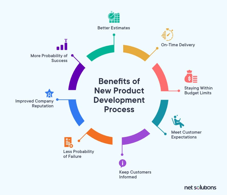 Listing the benefits of following the new product development process