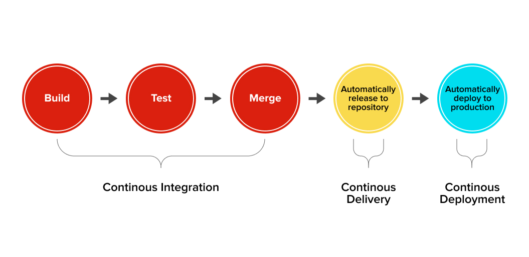 The role of continuous integartion, continuous delivery, and continuous deployment in product development lifecycle
