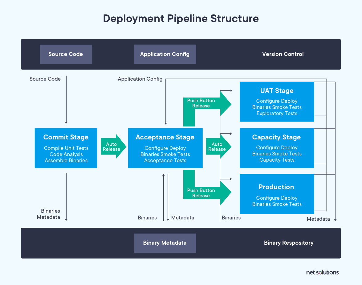 Content deployment pipeline structure