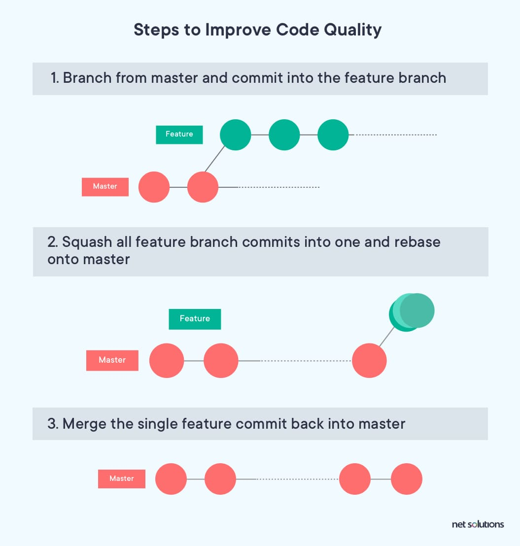 Continuous Implementation and Continuous Deployment steps to improve code quality