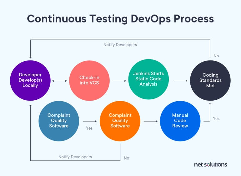 Continuous Testing DevOps Process in deployment pipeline