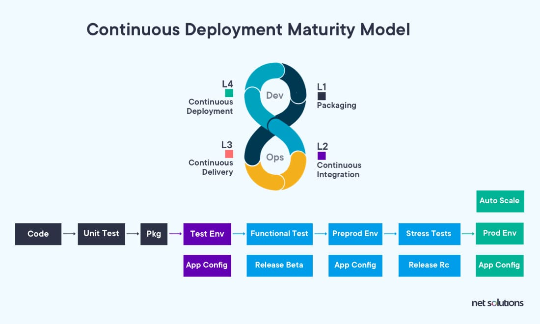 Continuous Deployment Maturity Model to improve code quality