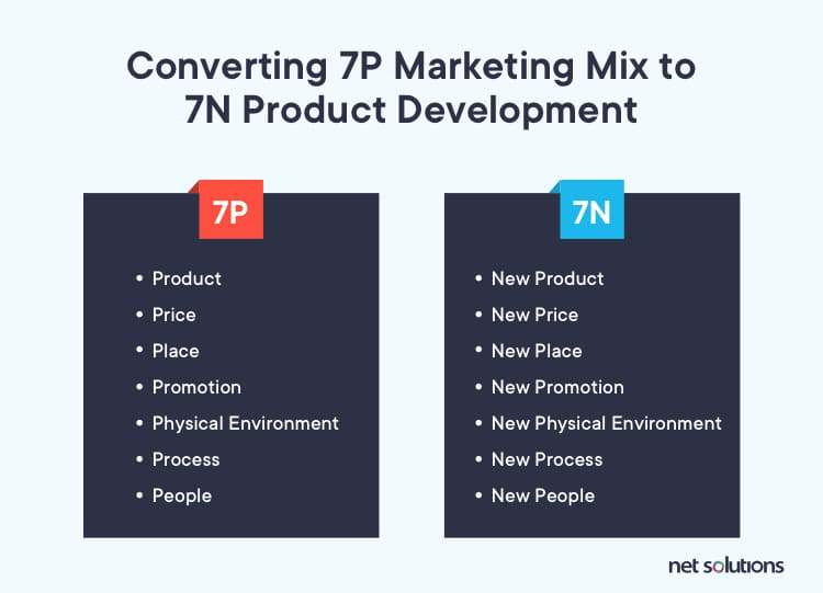 converting 7P of marketing into 7N of Product Development