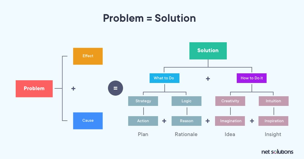 Every problem is equal to a viable solution