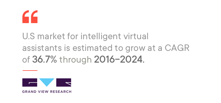 Grand View Research on virtual assistants