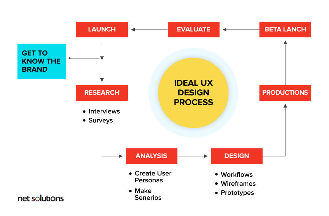 Hiring a UX Design Agency